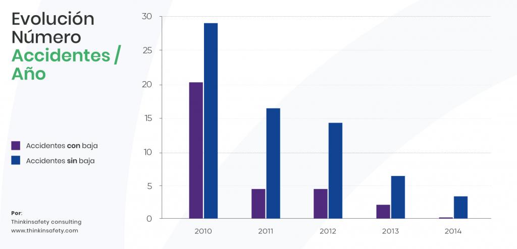 Gráfica con la evolución del número de accidentes al año que hay en las organizaciones. Prevención de riesgos laborales.