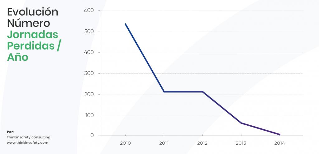 Gráfica con la evolución del número de jornadas perdidas al año en las organizaciones. Prevención de riesgos laborales.