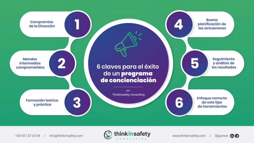 Resumen visual de las 6 claves para el éxito de un programa de concienciación